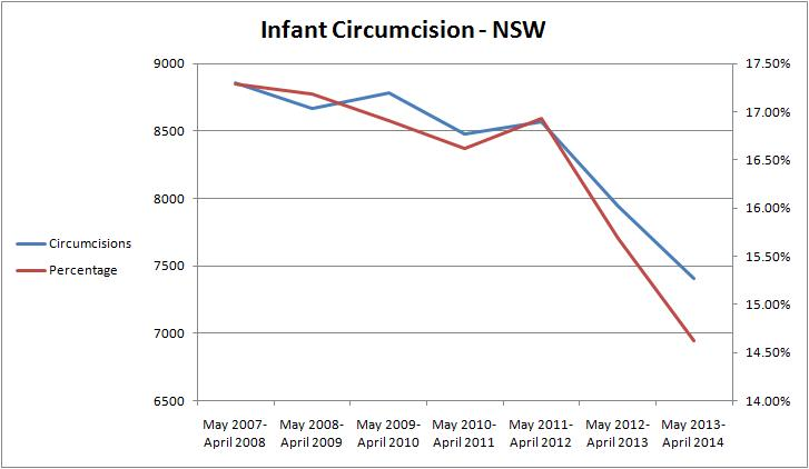 Circumcision rate falling in New South Wales | Circumcision