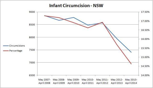 statsNSW2008-2014